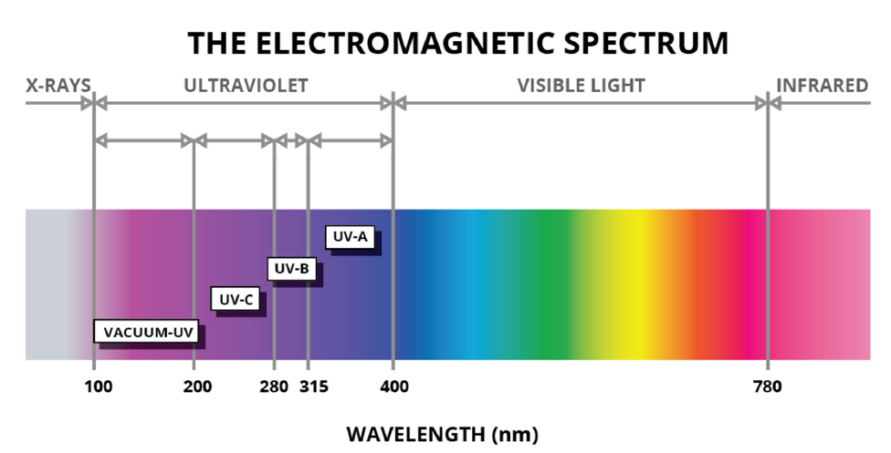 Figure 1 UV COLOR SPECTRUM CHART